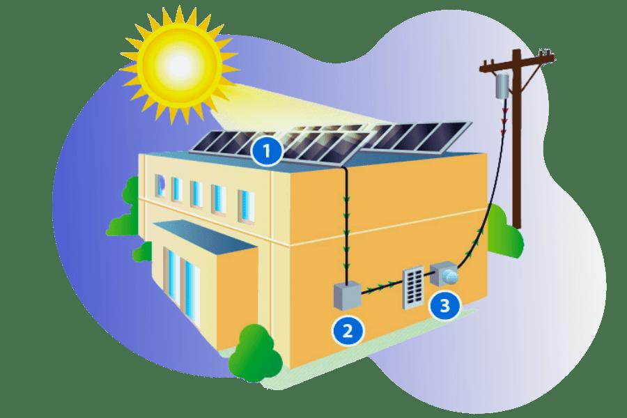 Commercial Solar 101