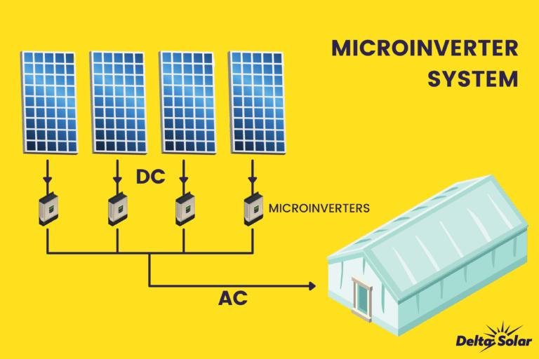 Microinverter System